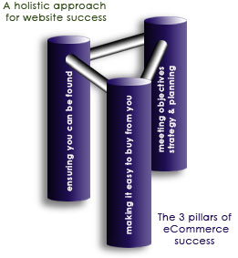 3 pillar approach to website success